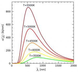 Intensità di emissione del corpo nero in funzione della lunghezza d'onda per varie temperature